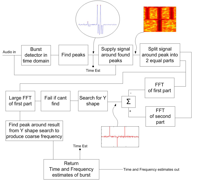 c band lnb block diagram schematic wiring diagram C-Band Satellite Dish Parts