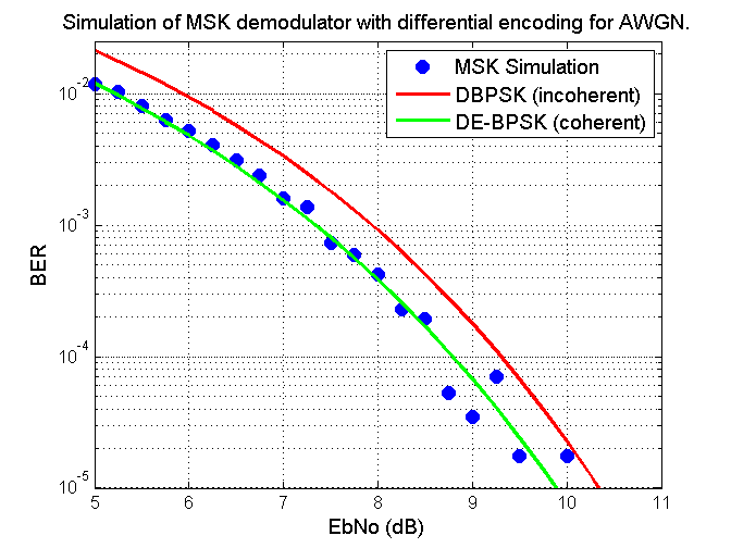 Simulation of JMSK BER versus EbNo in AWGN Performance along with DBPSK for comparason