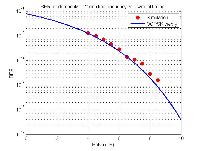 OQPSK demodulator design for 10 5kbps Aero signals
