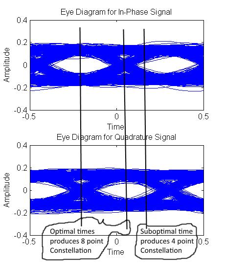 Oqpsk demodulator design for 105kbps aero signals oqpsk eye diagram ccuart Images