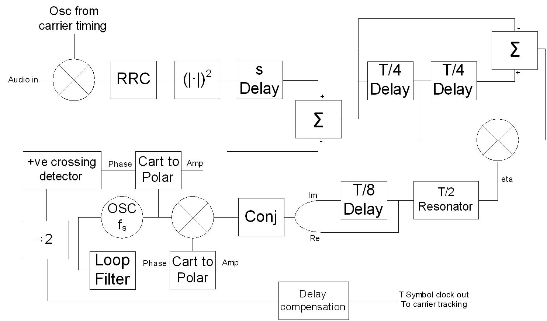 symbol timing block diagram