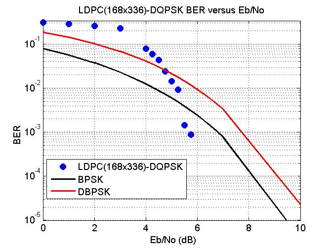PSK31:Performance investigation and LDPC code improvement